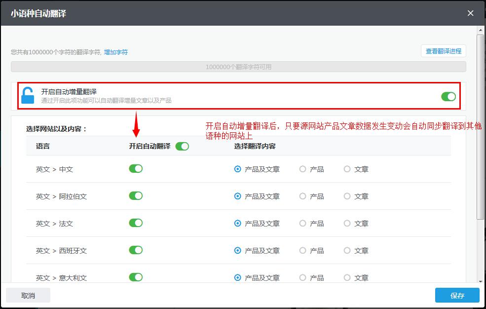 小语种自动增量翻译产品及文章数据