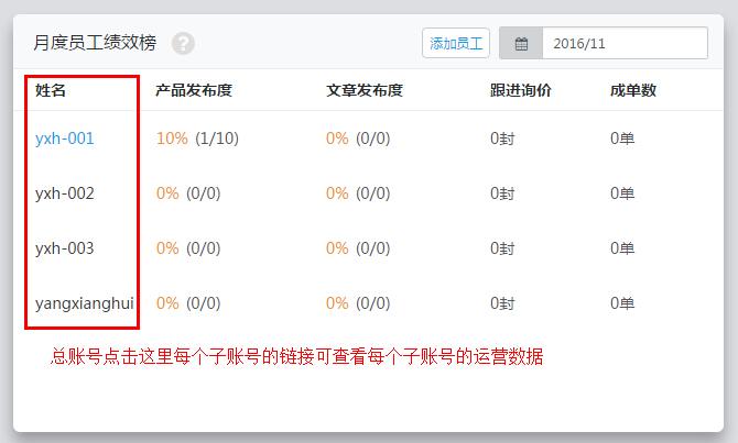 运用罗盘-总账号可以查看每个子账号的运营数据